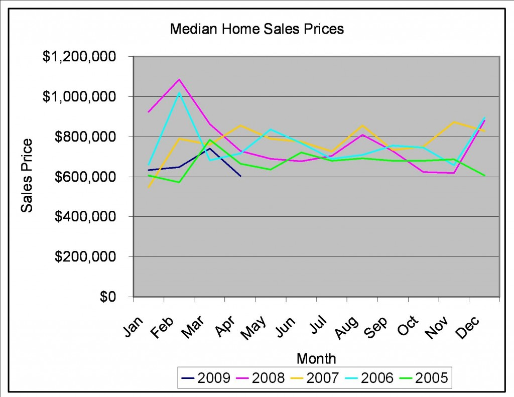 North-Side-Single-Family-Home-Sales-Prices-Chicago