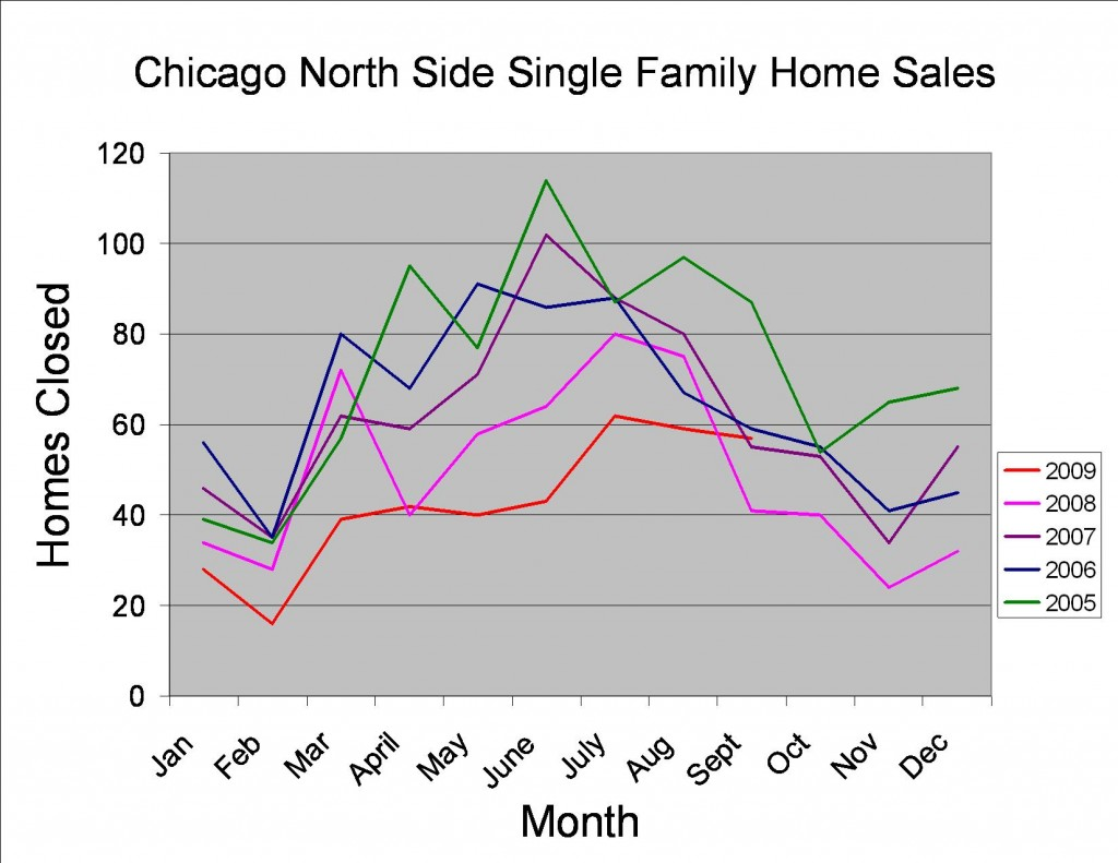Chicago North Side Home Sales September 2009