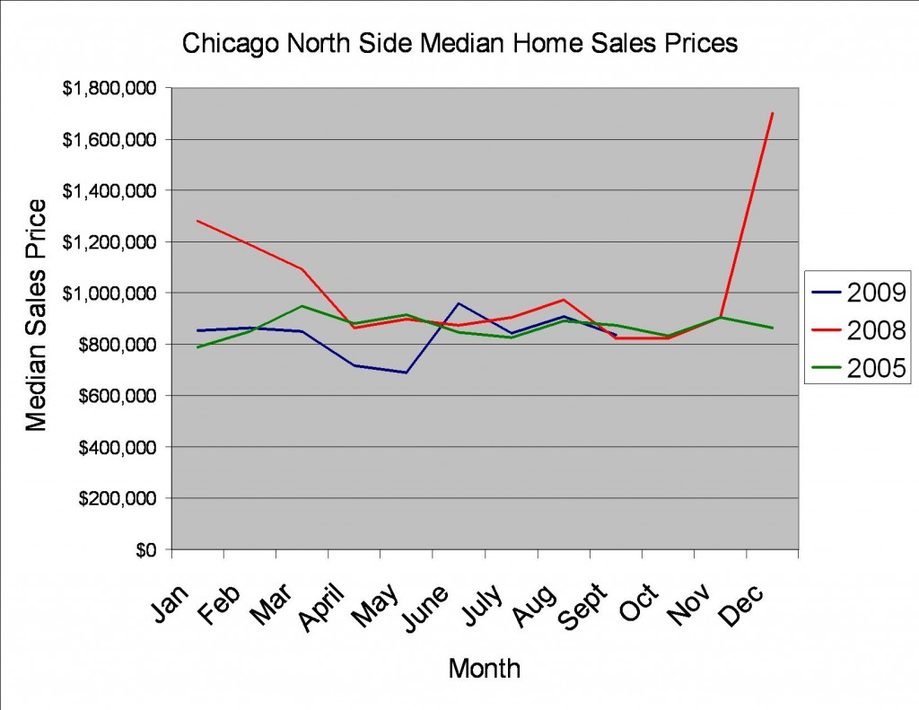 Chicago Median Sales Price September 2009