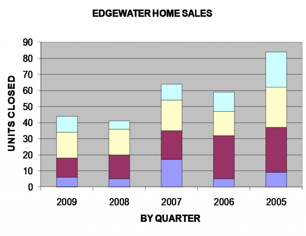 Edgewater Home Sales 2009