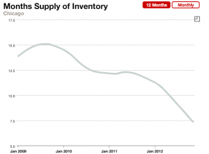 Chicago Real Estate - Monthly Inventory of Homes