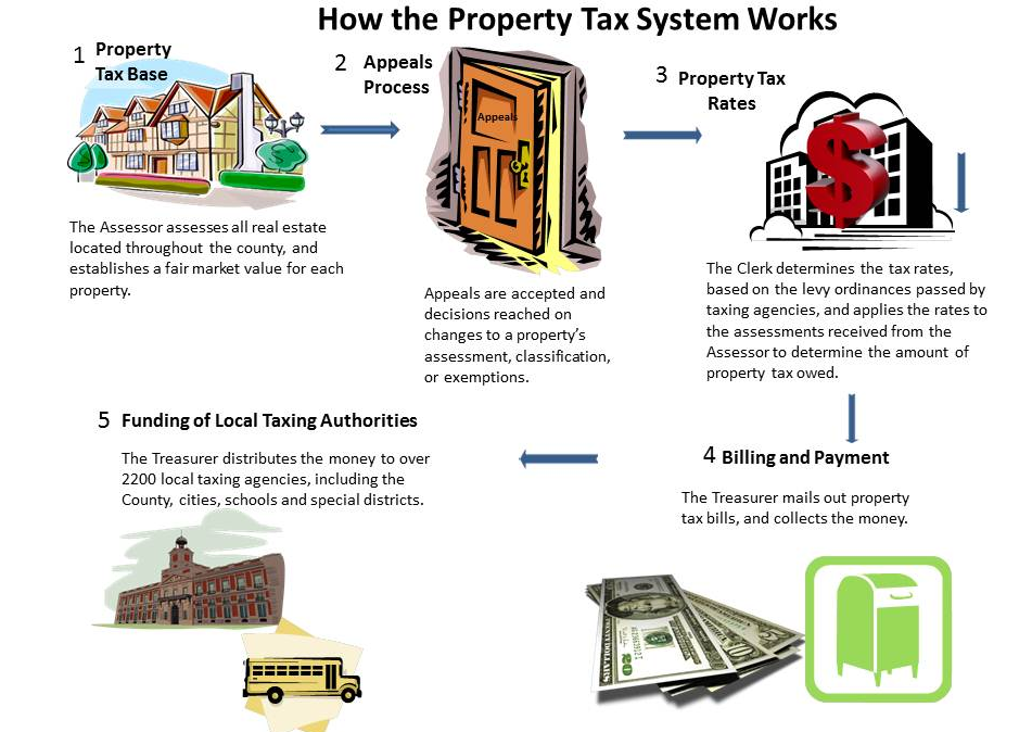how do cook county property taxes work