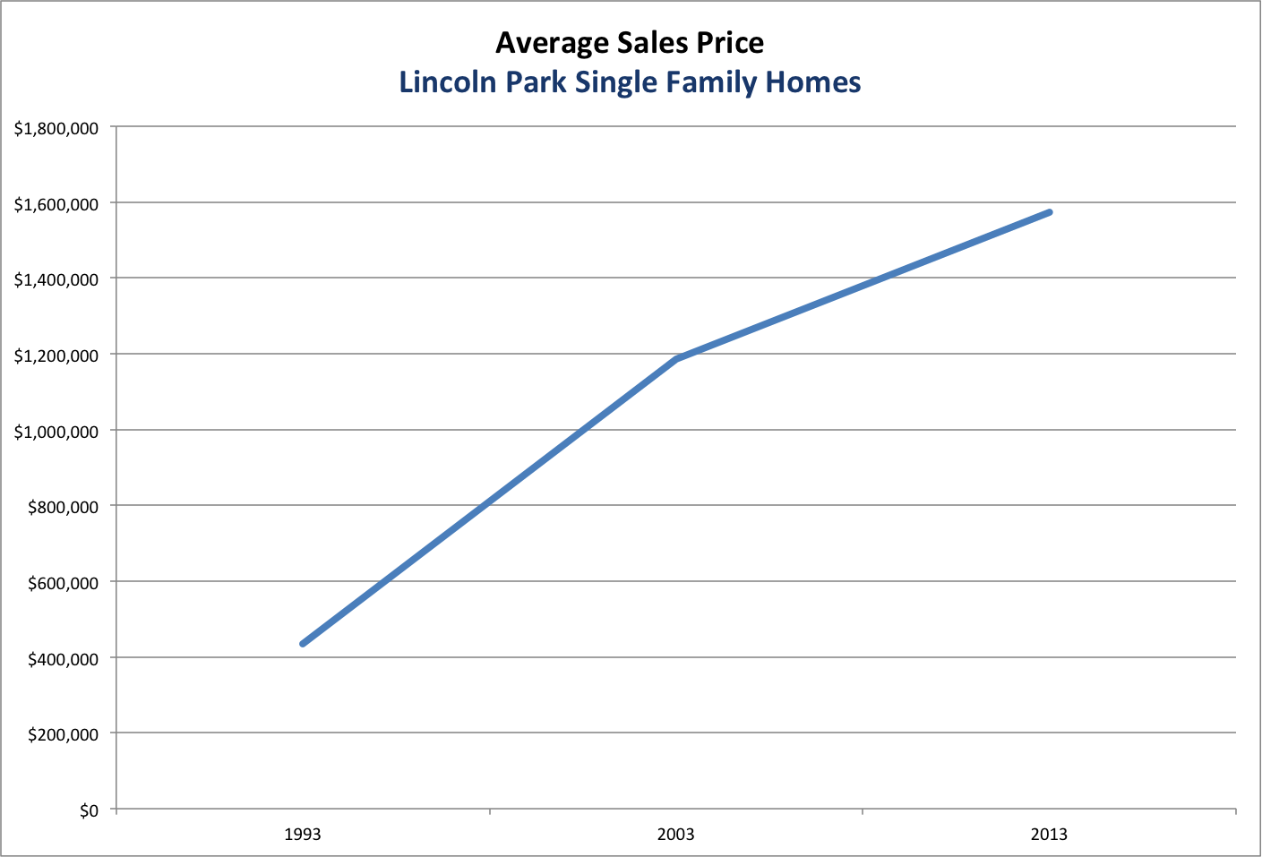 Lincoln Park Single Family Home Price Appreciation