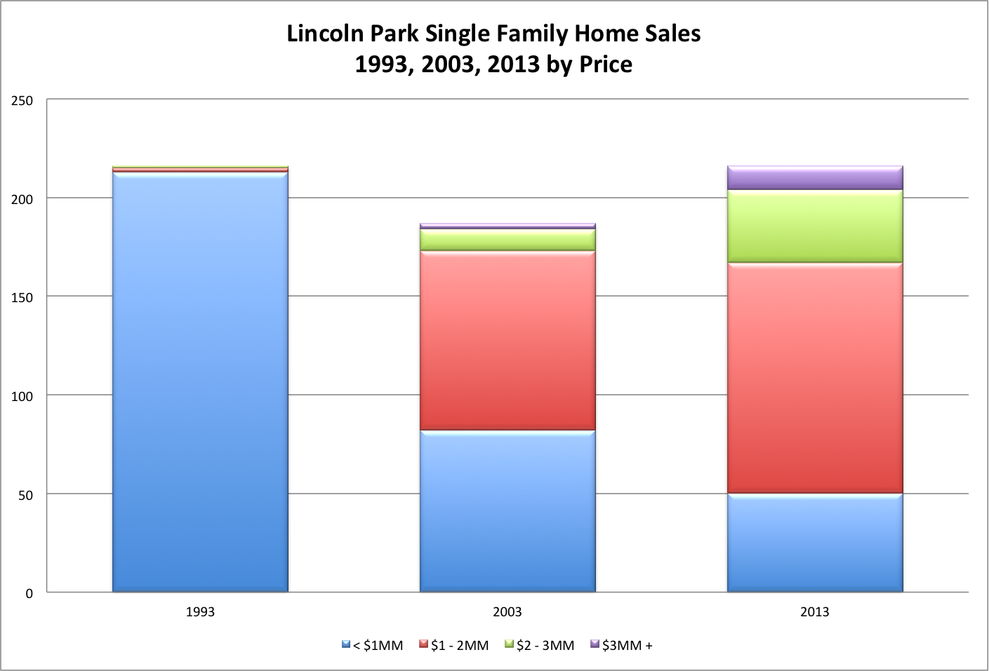 Lincoln Park Single Family Home Sales