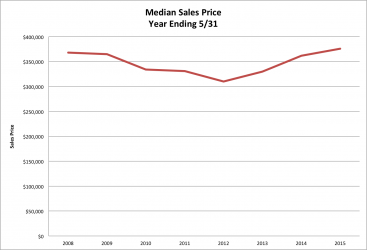 Median Sales Price