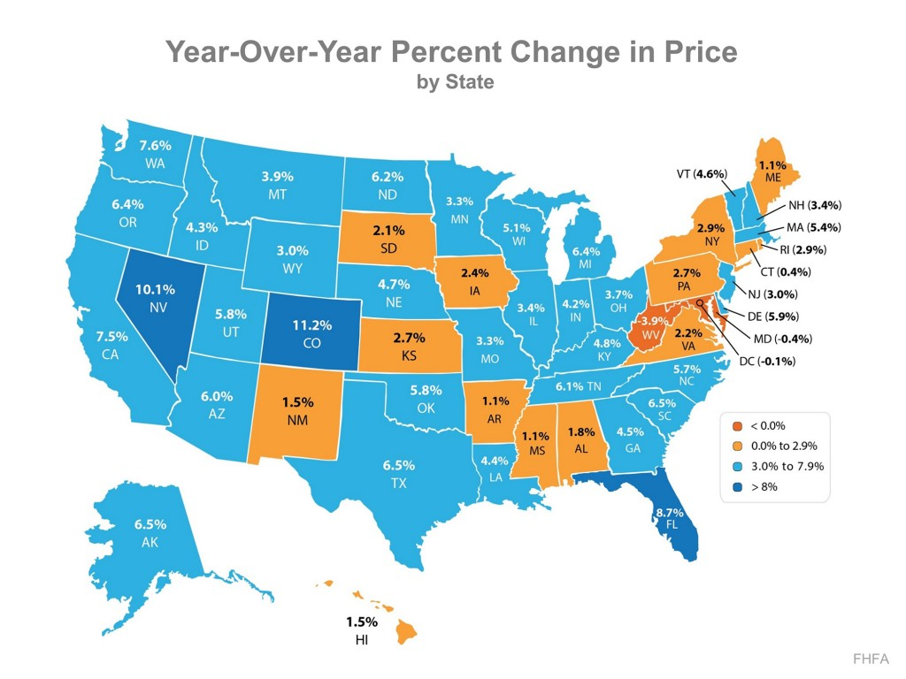 Year over Year Real Estate Prices