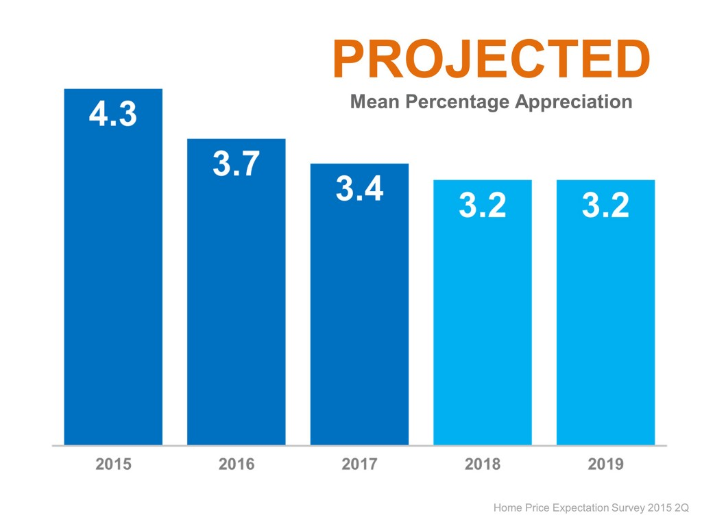 projected real estate appreciation