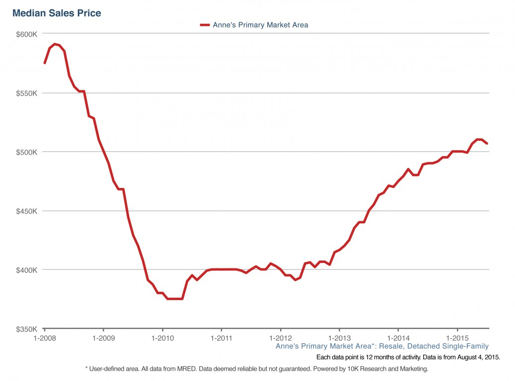 Median Sales Price - Chicago