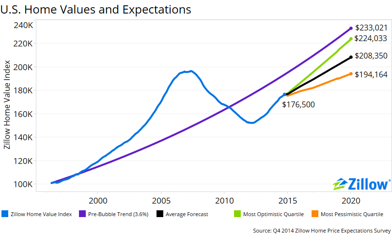 Home Price Projections